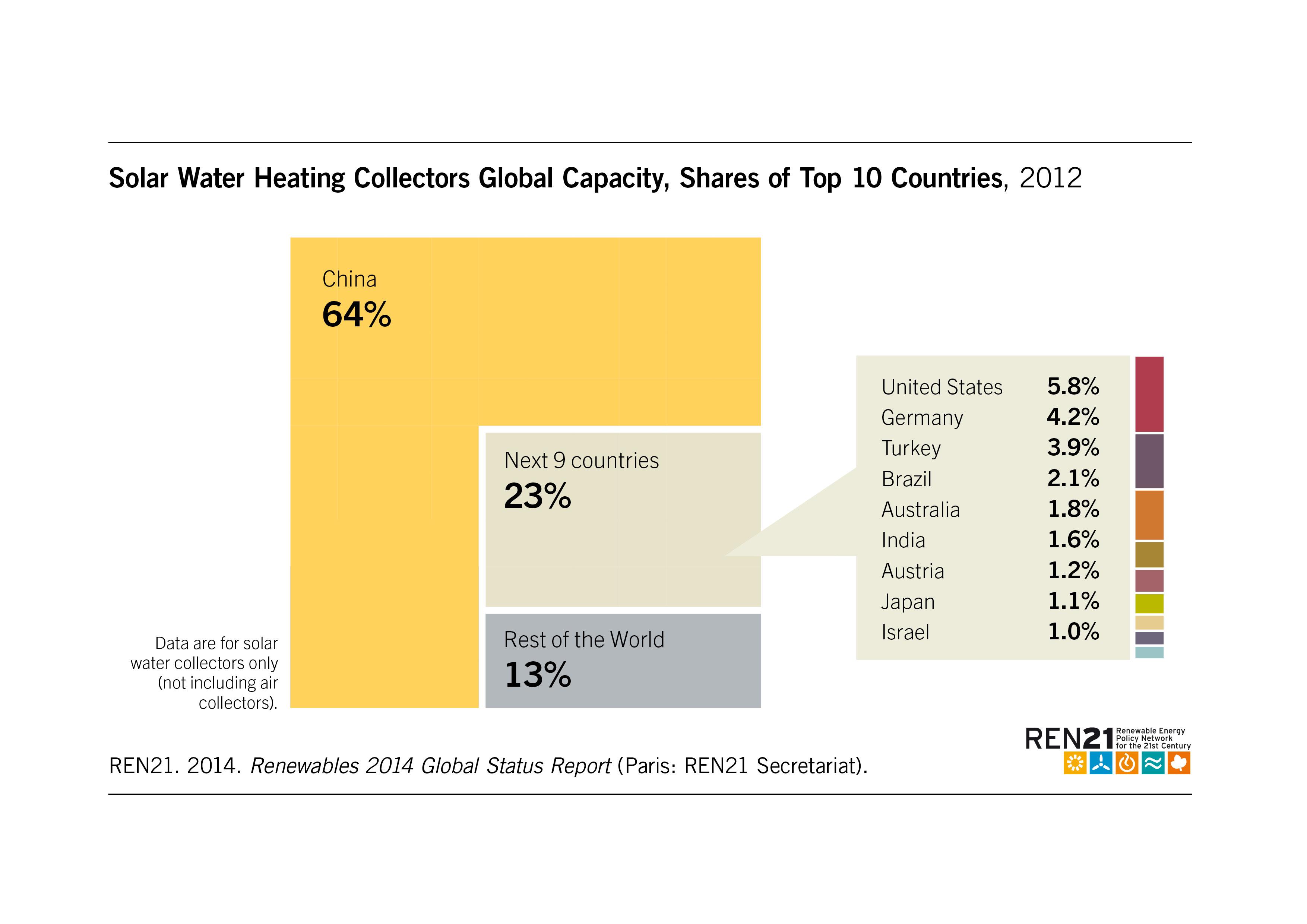 Renewables 2014 Global Status Report Iet Wiring Regulations Book 17th Edition Amendment 1 Pdf Next 9 Countries