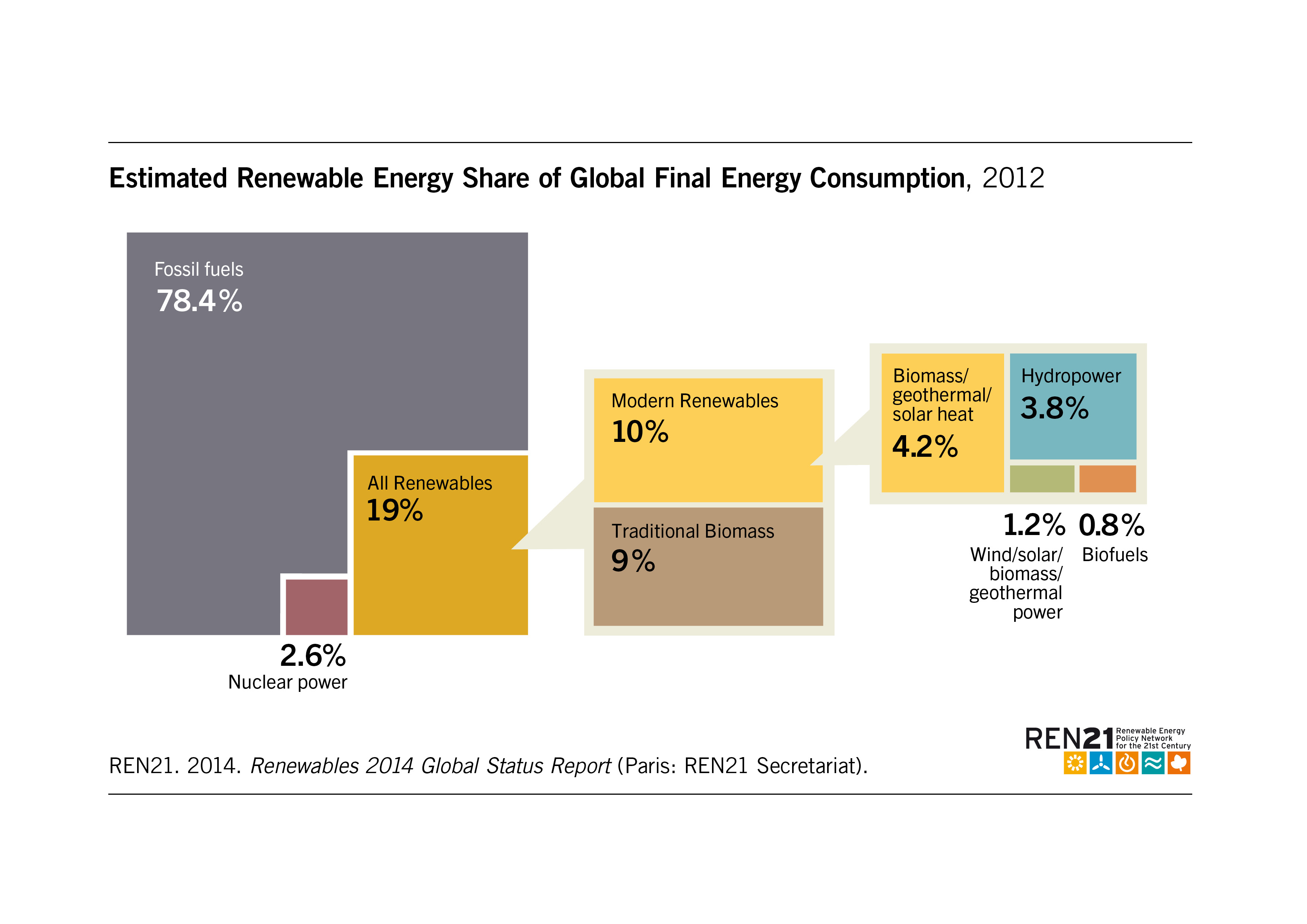 Renewables 2014 global status report fandeluxe Gallery