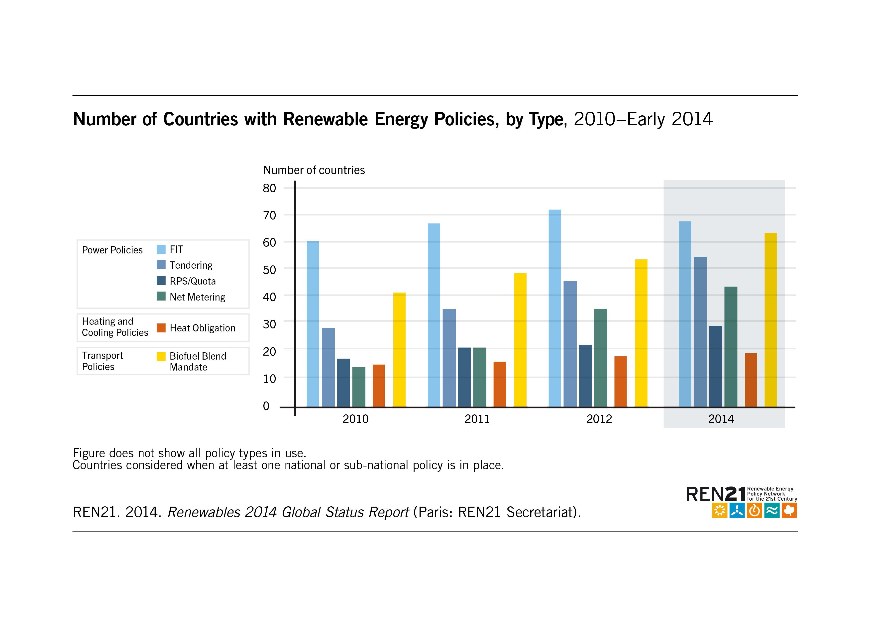 Renewables 2014 Global Status Report Pj Wiring Diagram Spa Panel