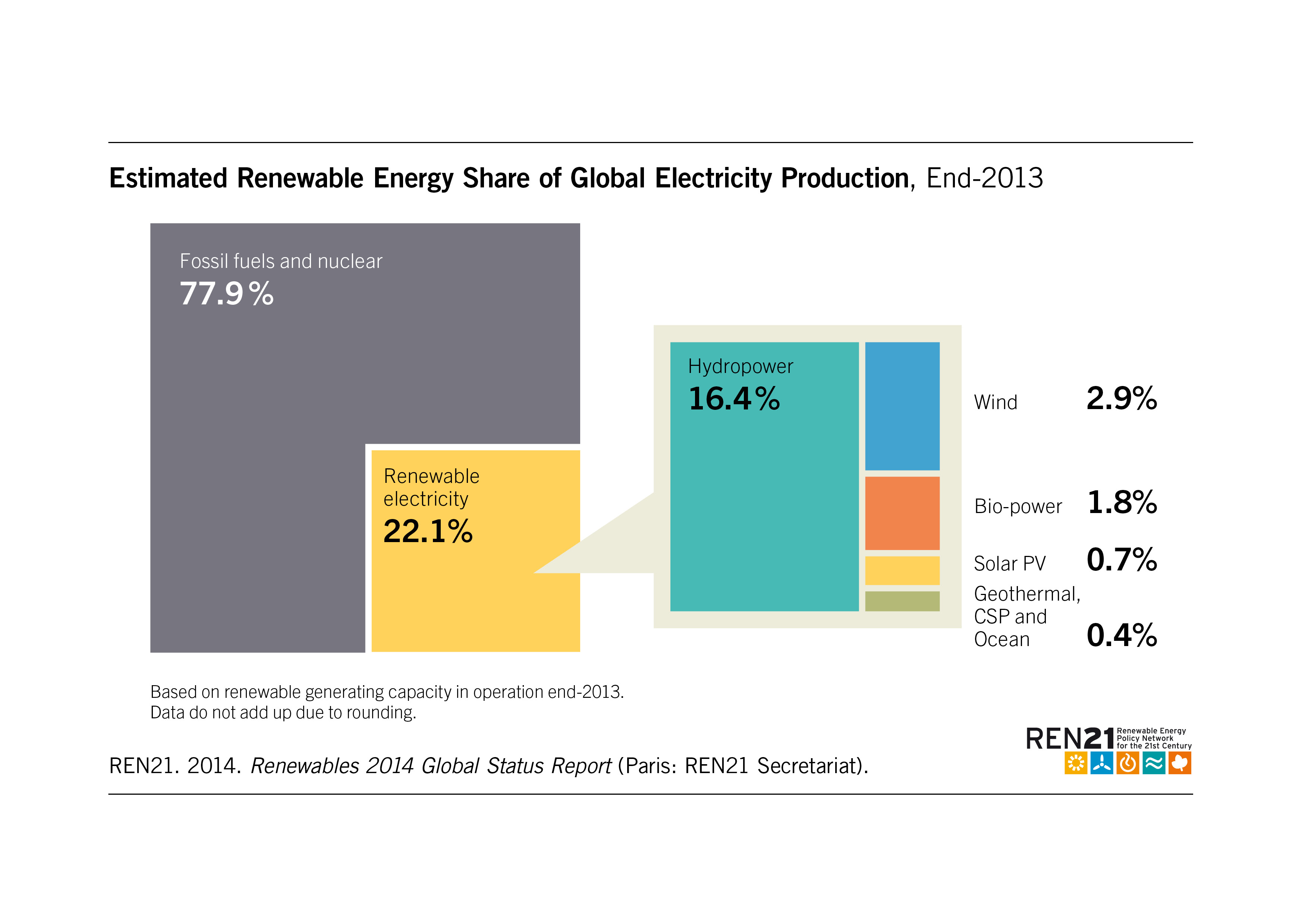 Renewables 2014 Global Status Report 027 Switches On Acc Power Will This Work O Gauge Railroading Wind