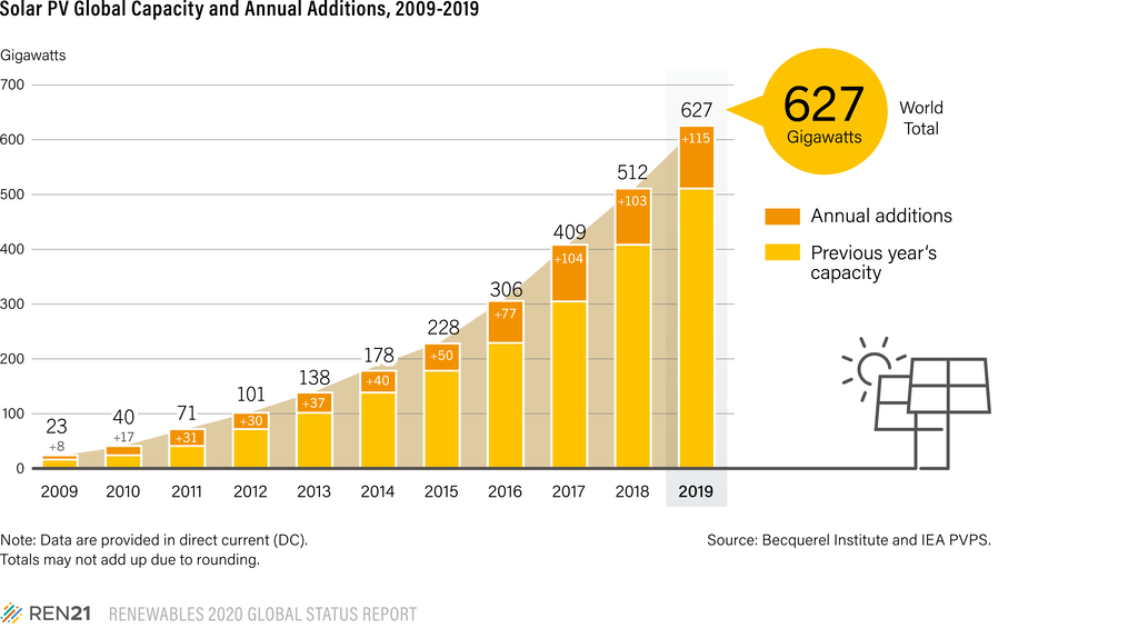 In 2019 The Solar Pv Market Increased An Estimated 12 To Around 115 Gw Reve News Of The Wind Sector In Spain And In The World