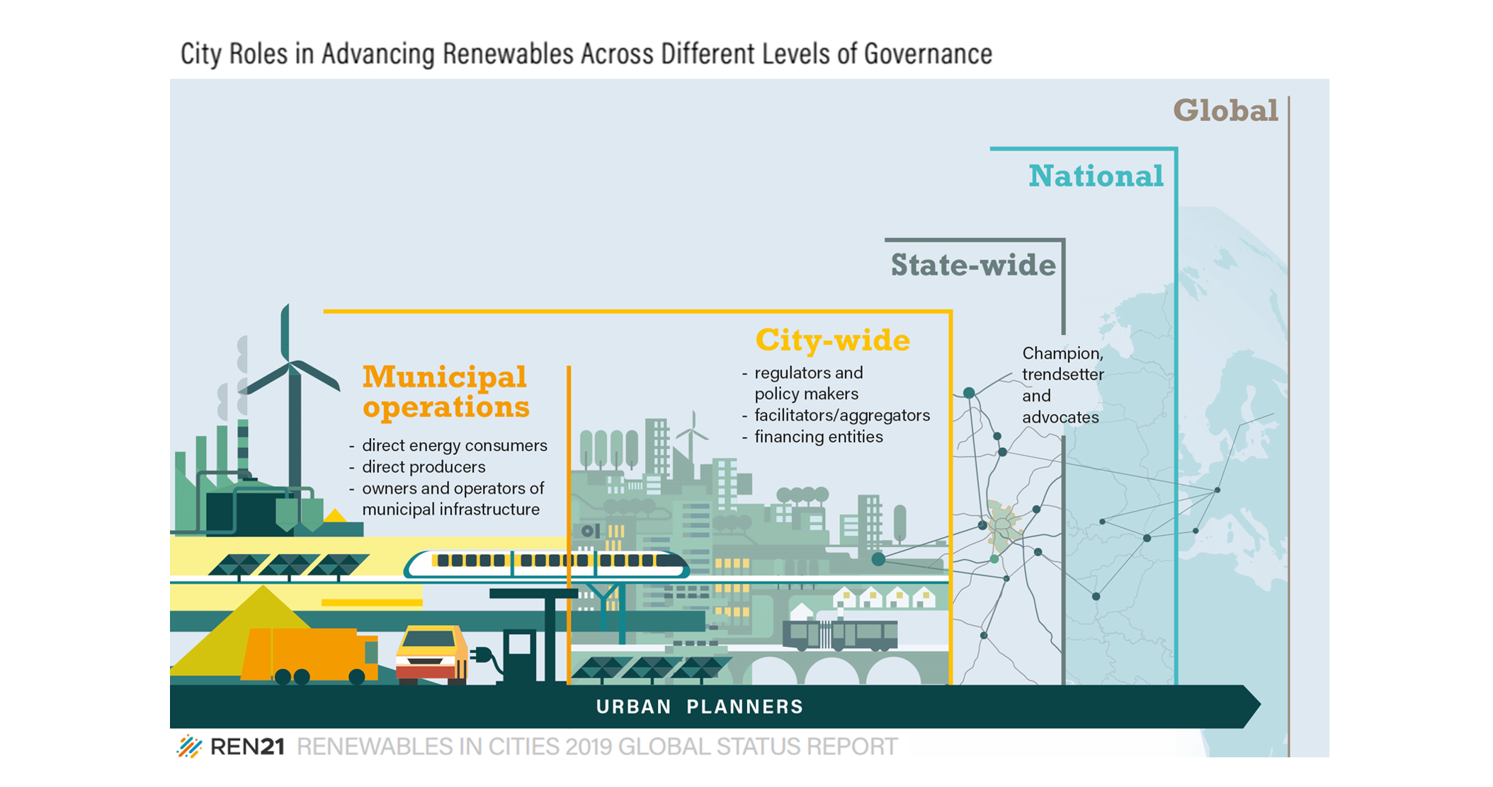 Cities can influence energy policy