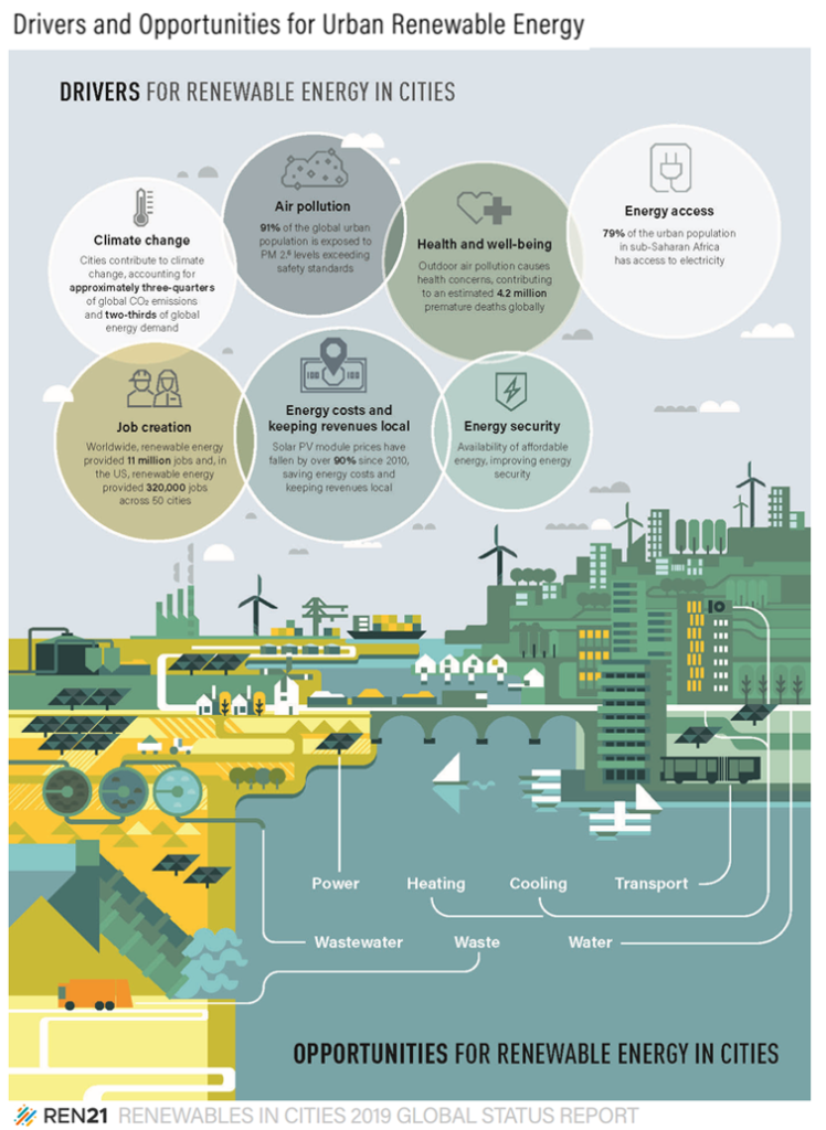 Renewable energy in the urban system