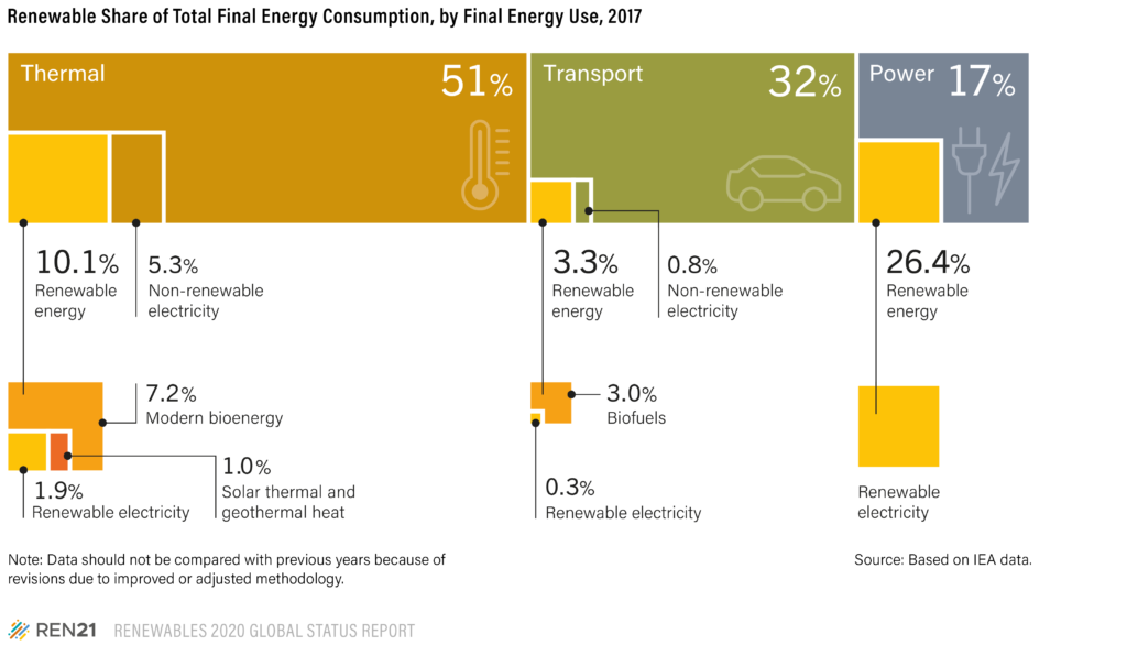 Figure which describes renewable energy share by sector