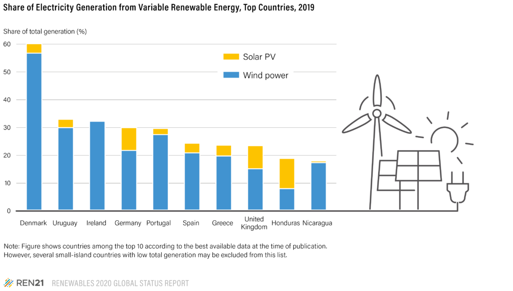 Figure Shares-of-variable-renewables-top-countries