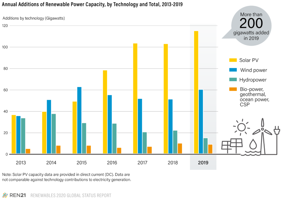 Figure R - Renewables Power Additions