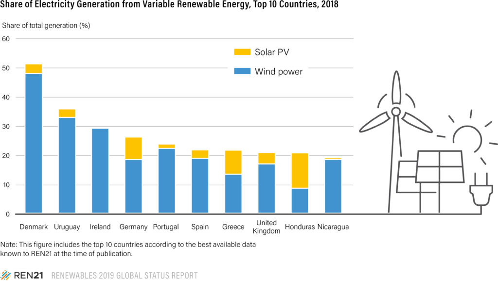 Figure from the GSR2019, Share of Electricity Generation from Variable Renewable Energy, top 10 countries, 2018