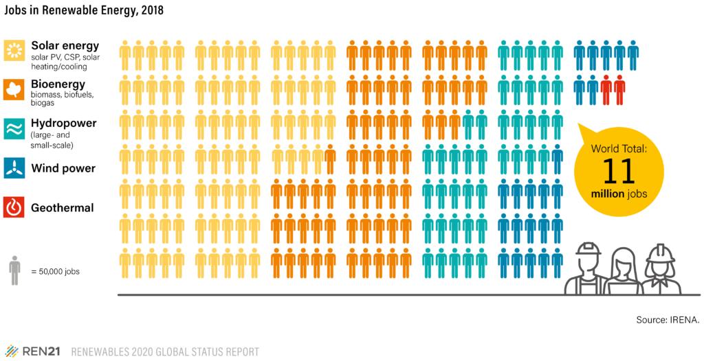 Figure Jobs in the Renewable Energy Sector