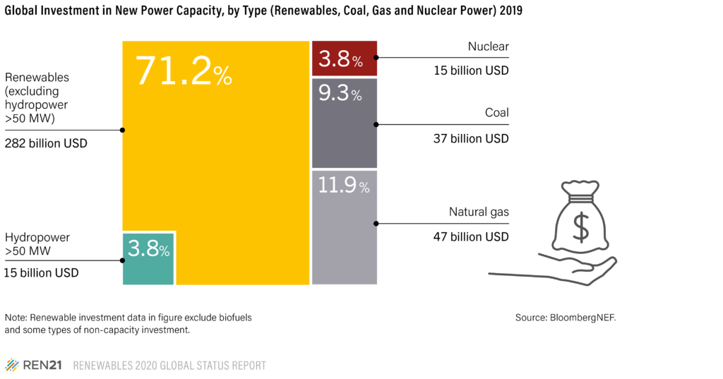 Graph showing investment in New Power Capacity in 2019. Renewables (excluding hydropower) made up 71.2% of total investment.