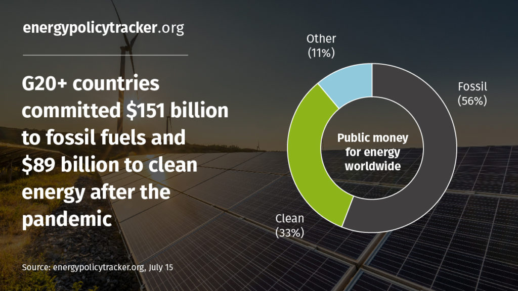 Chart showing 56% of total public money committed to energy is for fossil fuels, 33% for clean energy, 11% for other